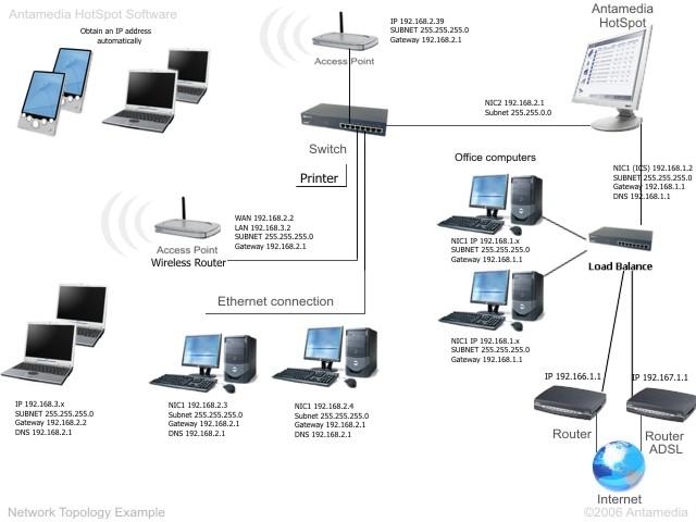 Mô hình hệ thống mạng doanh nghiệp