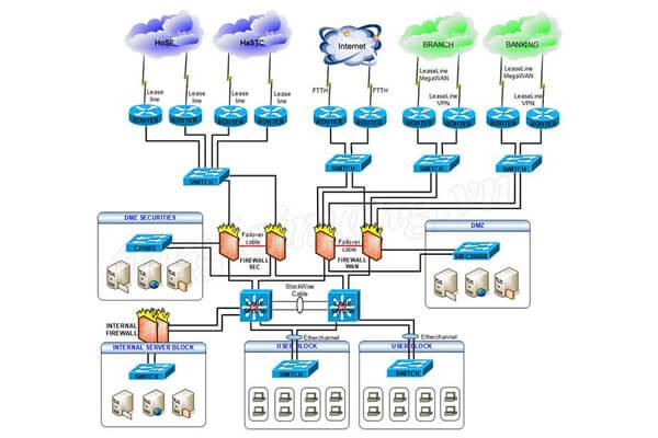 Mô hình network