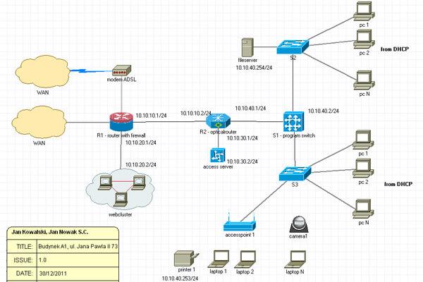 Dịch vụ thi công mạng LAN
