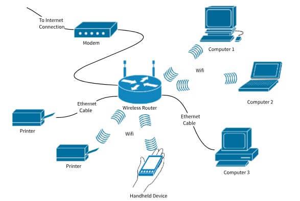 Giải pháp mạng không dây từ Viettelco Hiện nay trên thị trường có nhiều hãng cung cấp các thiết bị, giải pháp mạng không dây cho cả mạng không dây trong nhà lẫn ngoài trời như Cisco, Ubiquiti (Unifi), Linksys, Tplink,… Viettelco là chuyên gia trong lĩnh vực cơ sở mạng không dây. Chúng tôi sẽ cung cấp một hệ thống hoàn chỉnh phù hợp với các nhu cầu cụ thể và phù hợp với ngân sách của quý khách hàng. Với nhiều năm kinh nghiệm cung cấp các giải pháp phức tạp giữa các ngành, chúng tôi tự tin sẽ mang lại cho quý khách hàng những sản phẩm chất lượng cũng như những dịch vụ tốt nhất. Quý khách vui lòng gọi tới số: 02438259888 - 02435202266 để được nhận ngay tư vấn chi tiết về dịch vụ, giải đáp các thắc mắc 24/7.