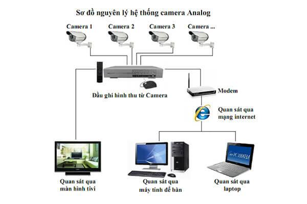 Thi công camera giám sát