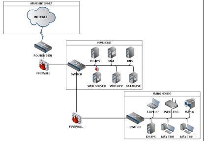 bảo mật trong hệ thống mạng LAN