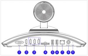 Mặt sau các cổng kết nối