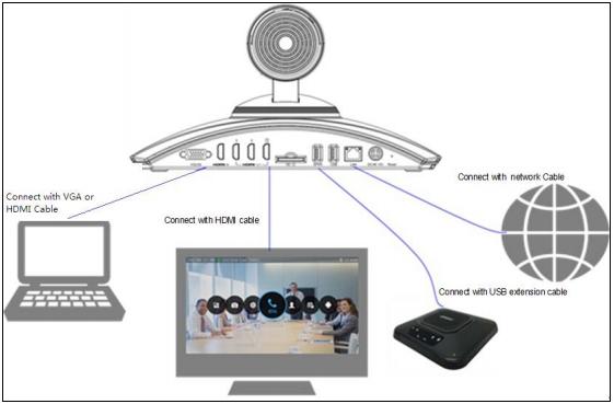 Mô hình kết nối hội nghị truyền hình