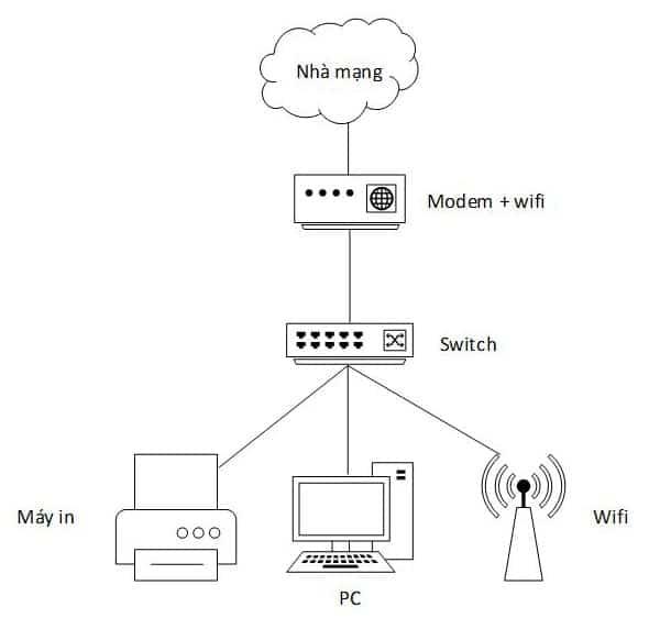 Sơ đồ hệ thống mạng LAN trong công ty | Viettelco